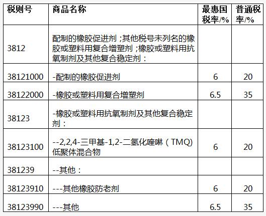橡胶防老剂在国标税则
