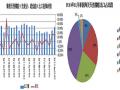 泰国11月份天然橡胶出口量同比下跌11.16%